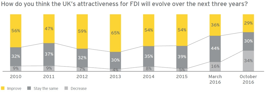 Evolution of UK FDI attractiveness over next three years
