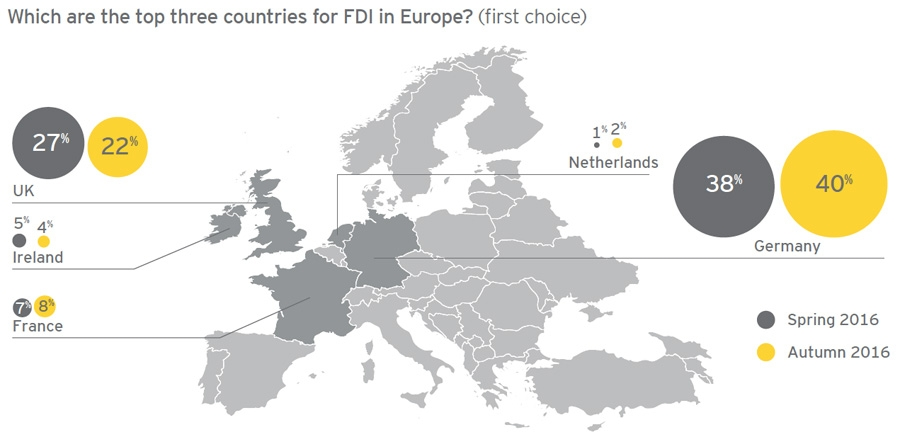 Top three countries in Europe for FDI in next 12 months