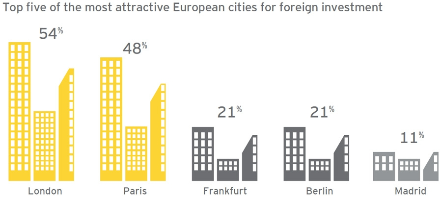 Top five of the most attractive European cities for foreign investment