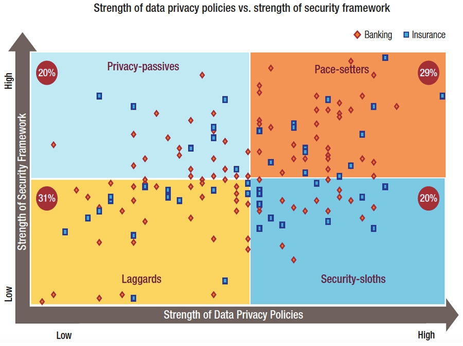 Strength of data privacy of policies vs. strength of security framework