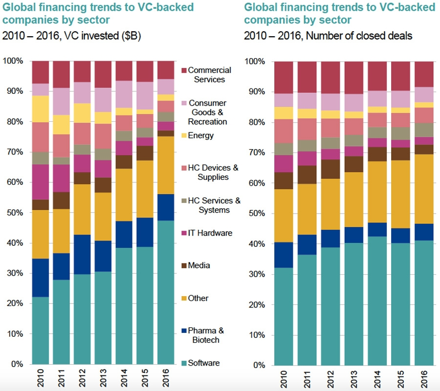 Global financing and volume trends to VC-backed companies by sector