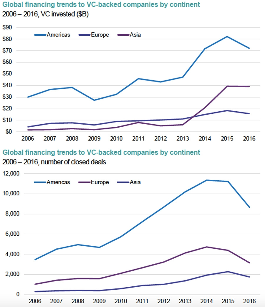Global financing trends to VC-backed companies by continent