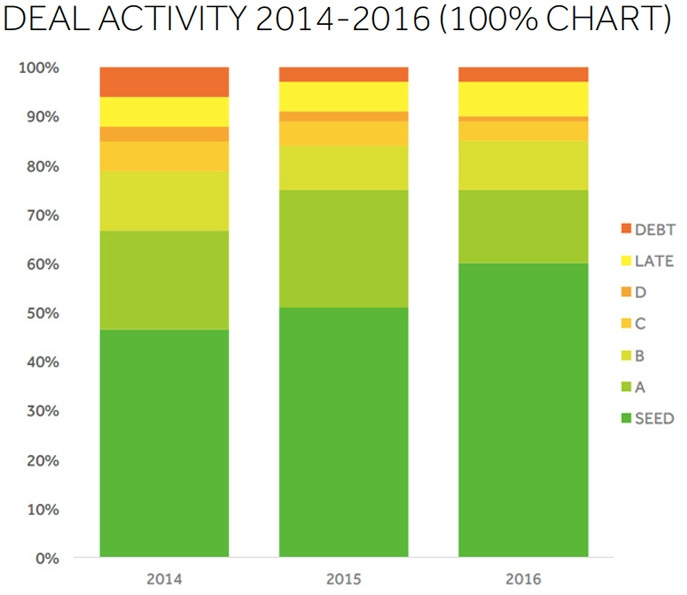 Agtech deal activity 2014-2016