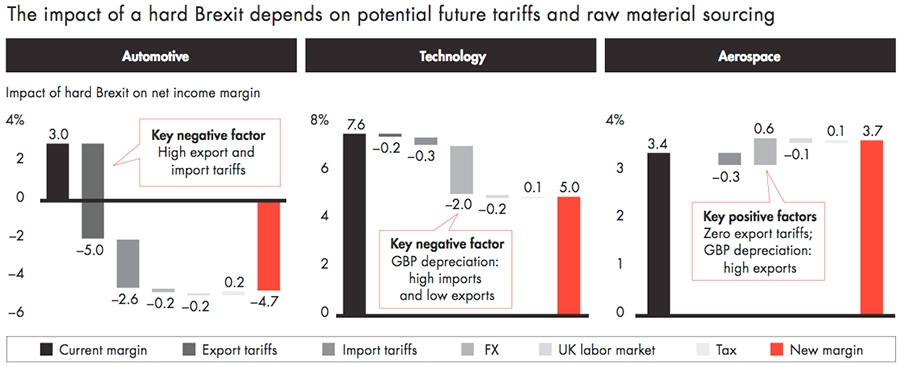 Impact of a hard Brexit depends on potential future tariffs