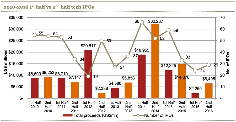 Tech IPOs half year results 2010-2016