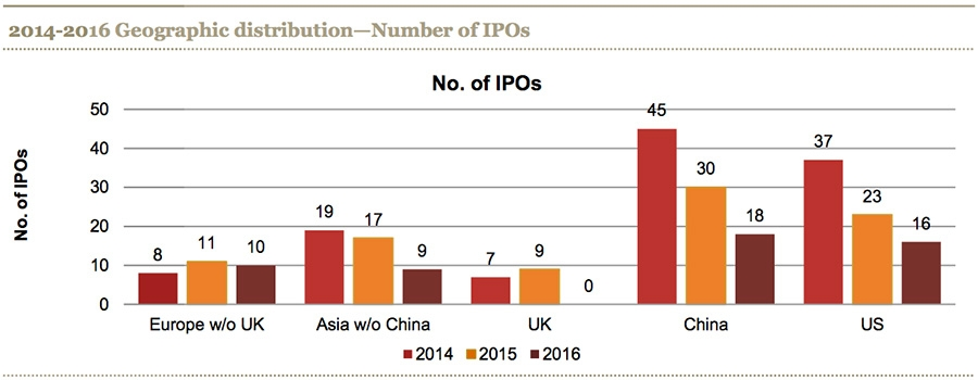 Geographic distribution of IPOs 2014-2016