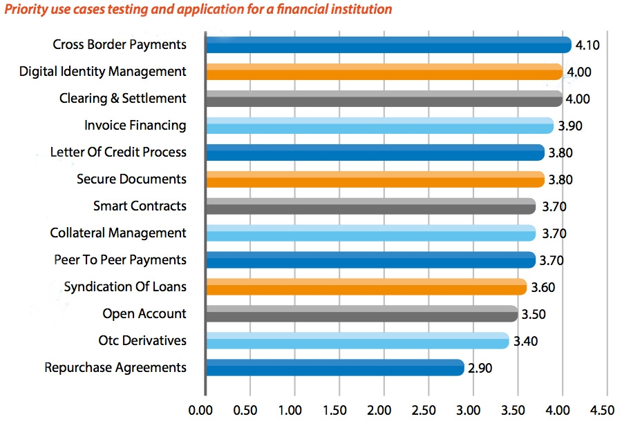 Priority use cases testing and application for a financial institution