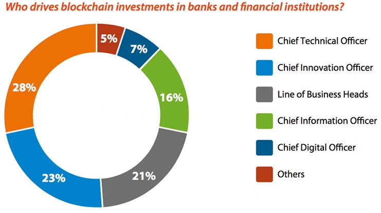 Who drives blockchain investment in banks and financial institutions