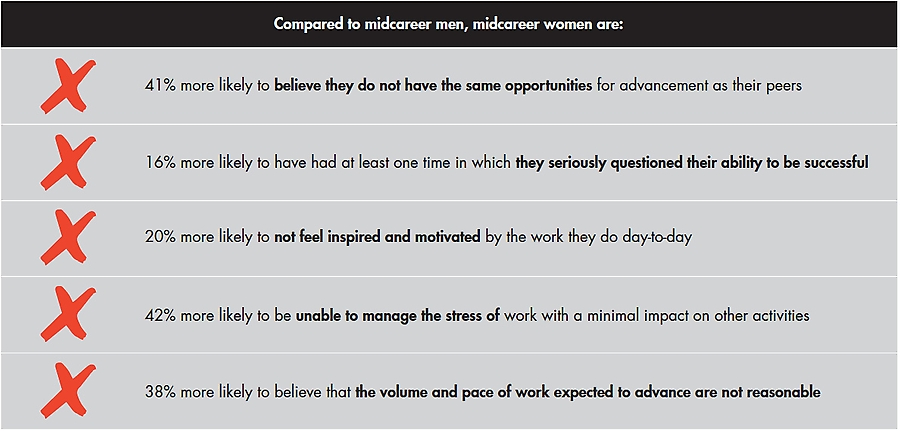 Compared to midcareer men, midcareer women are