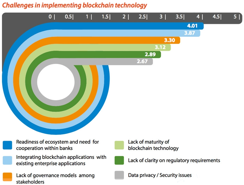 Challenges in implementing blockchain technology