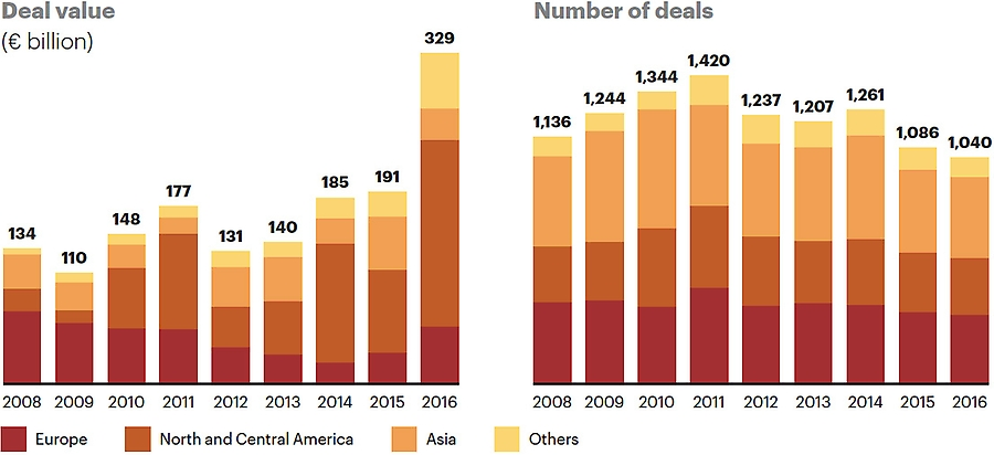 Global M&A activity in utilities and energy infrastructure