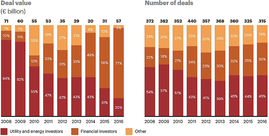 Financial investors taking lion's share of M&A activity