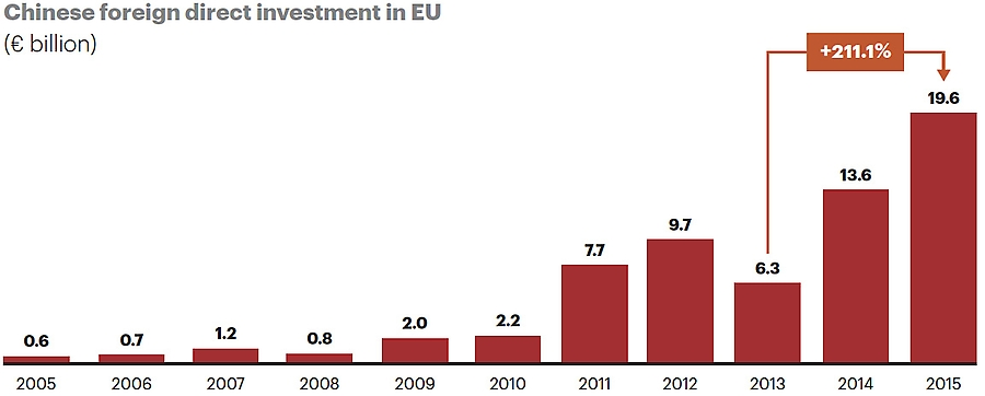 Chinese FDI into Europe