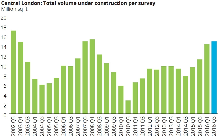 Central London: total volume under construction per survey