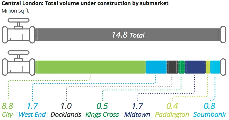 Central London: total volume under construction by submarket