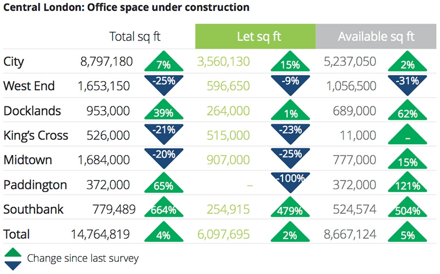 Central London: office space under construction