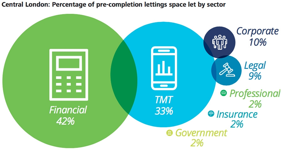 Central London: percentage of pre-completion letting space let by sector