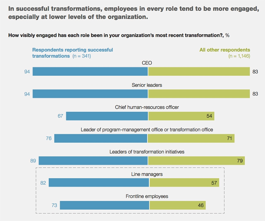 Employee engagement at organisations transforming