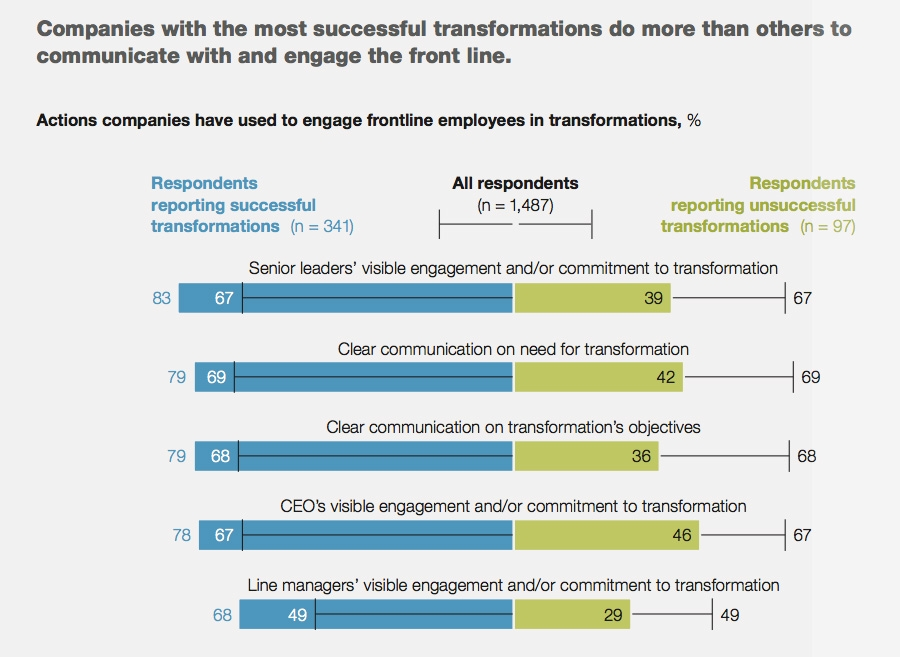 Companies with successful transformations communicate with and engage the front line