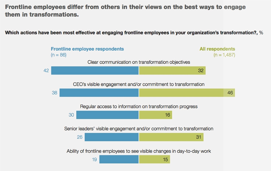 Frontline employees differ from others in their views on how to engages them in transformations