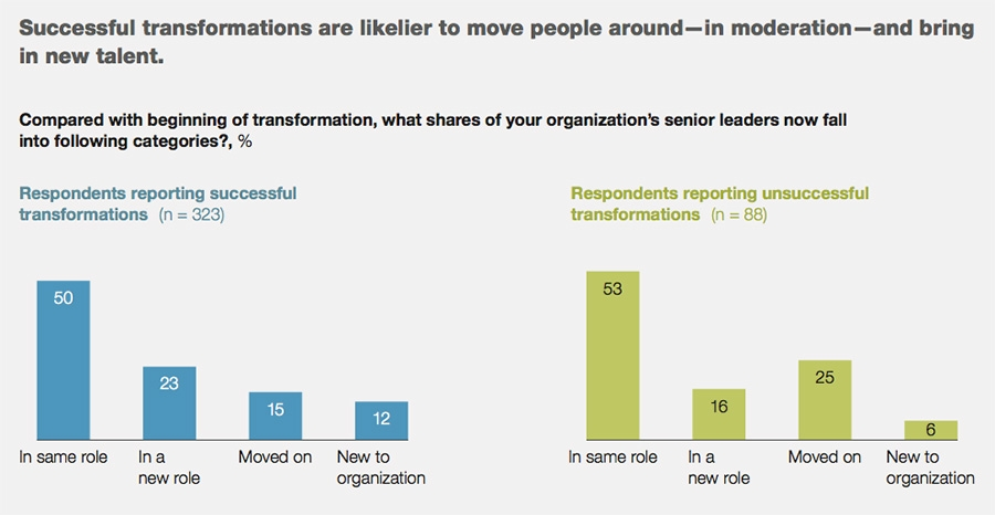 Successful transformations more likely to move senior people around