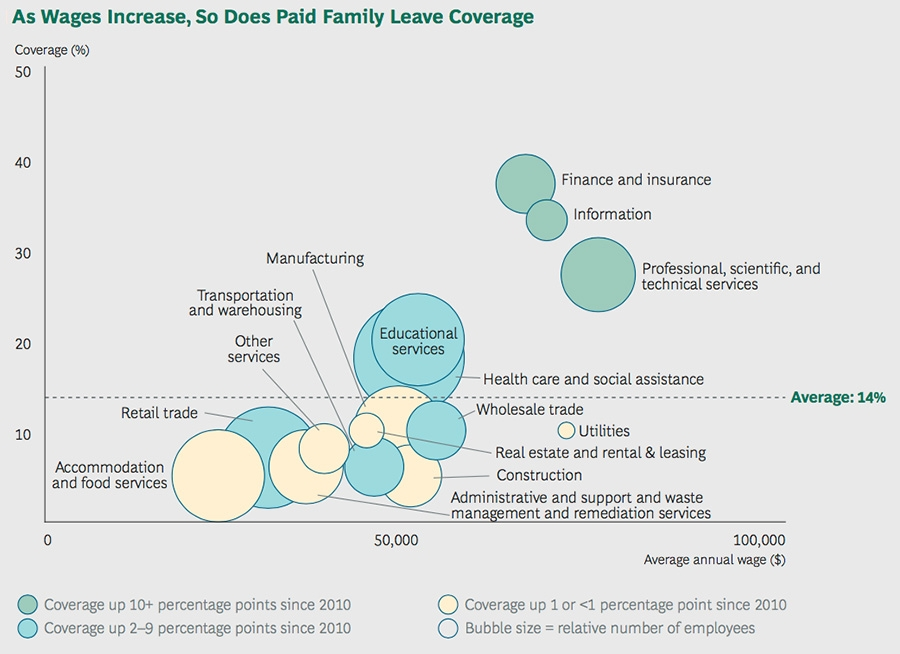 As wages increase, do does paid family leave coverage