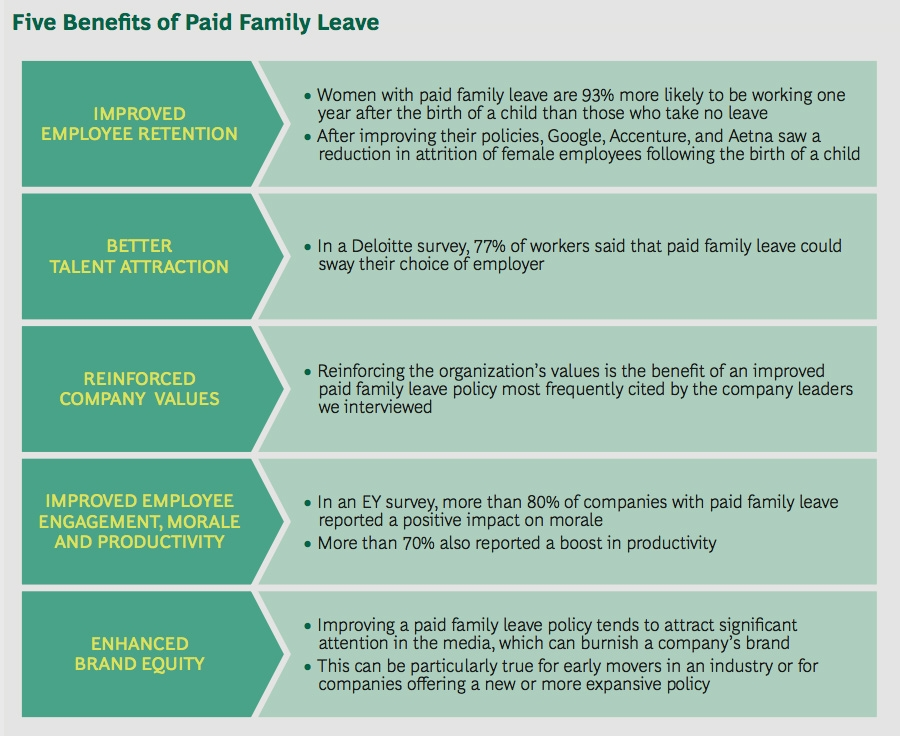 Five benefits of paid family leave