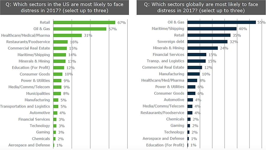 Sector more likely to face distress in US and global