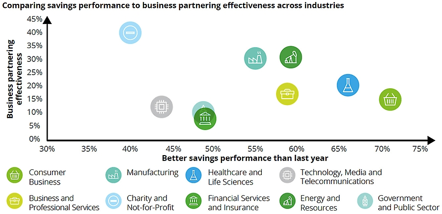 Comparing savings performance to business partnering effectiveness across industries