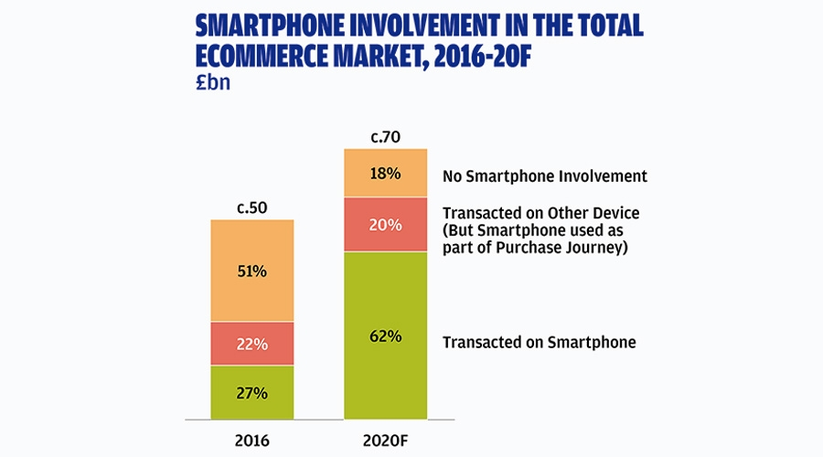 Smartphone involvement in the total e-commerce market