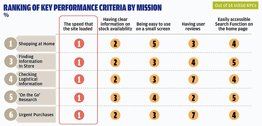 Ranking of key performance criteria by mission