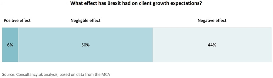 What effect has Brexit had on client growth expectations