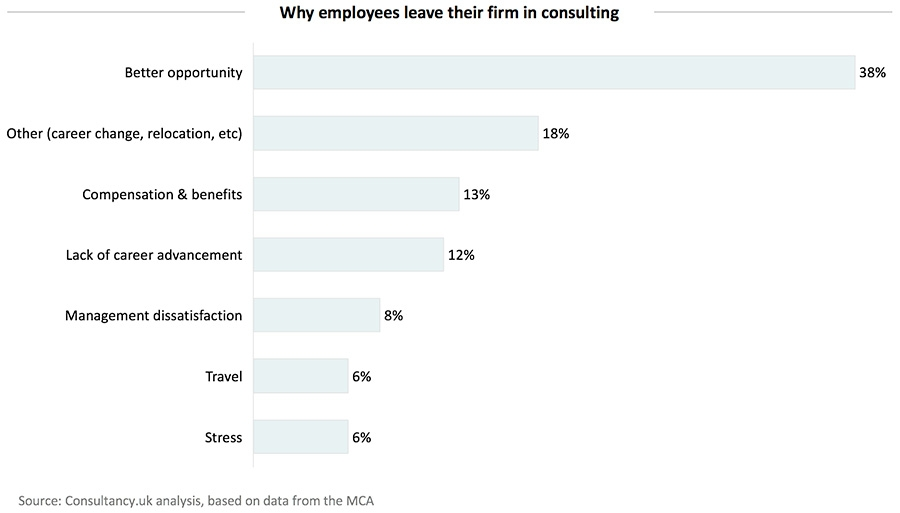 Why employees leave their firm in consulting
