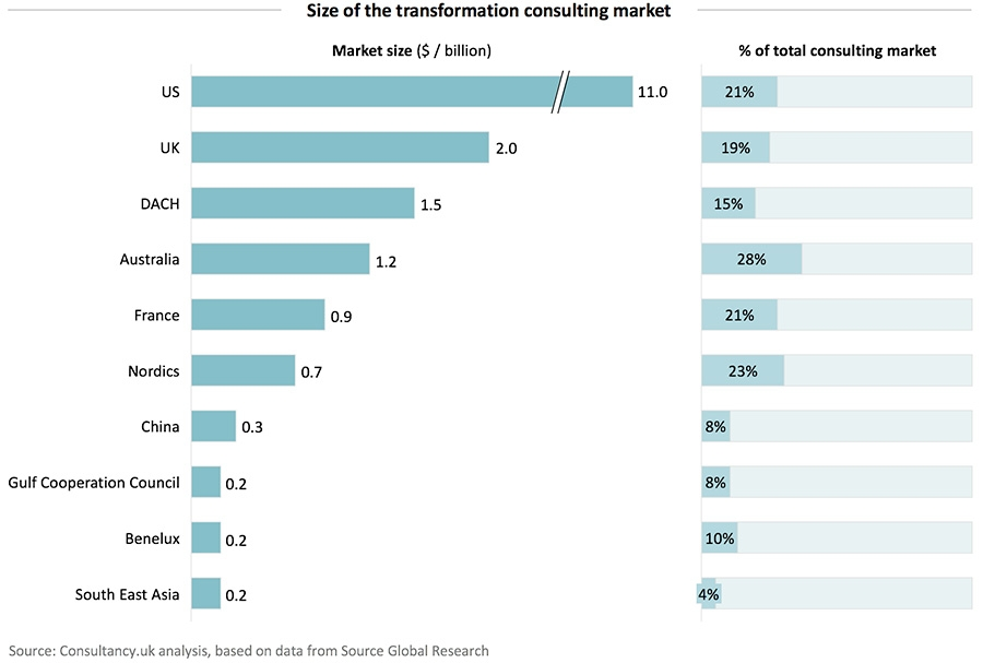 Size of the transformation consulting market