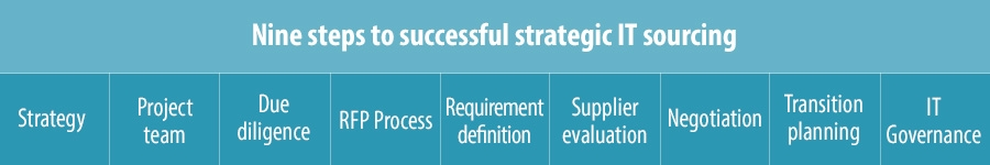 Nine steps to successful strategic IT sourcing