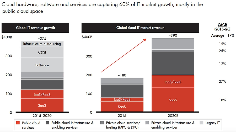 Cloud market revenue growth