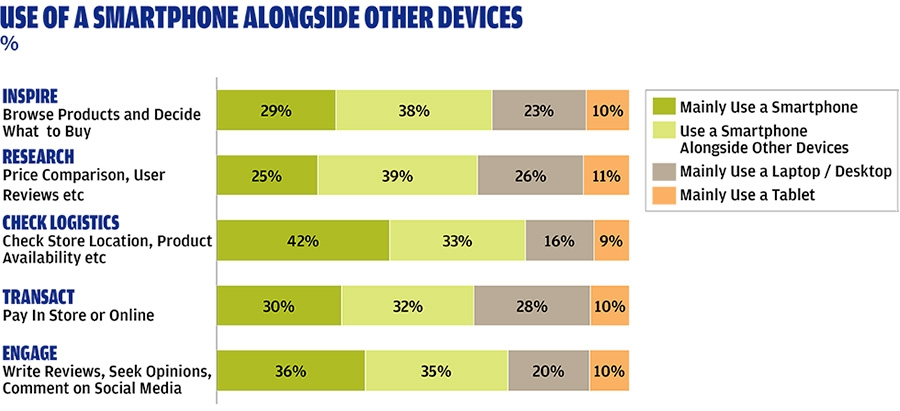 Use of a smartphone alongside other devices