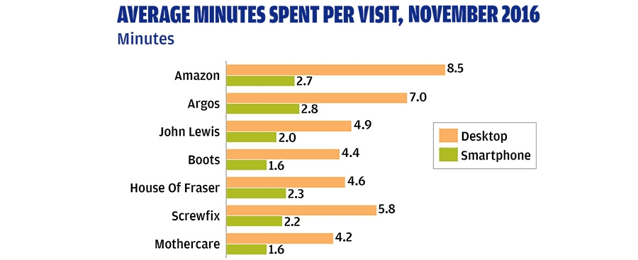 Average minutes spent per visit