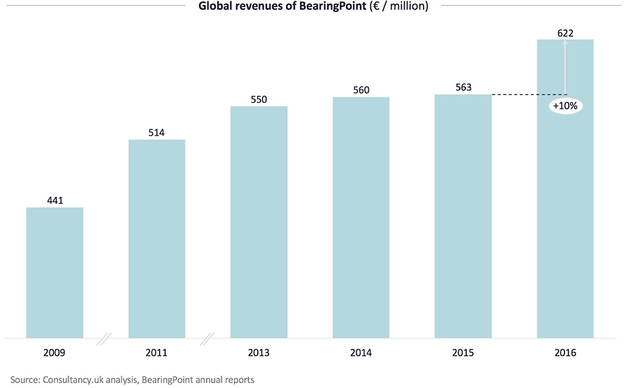 Global revenues of BearingPoint