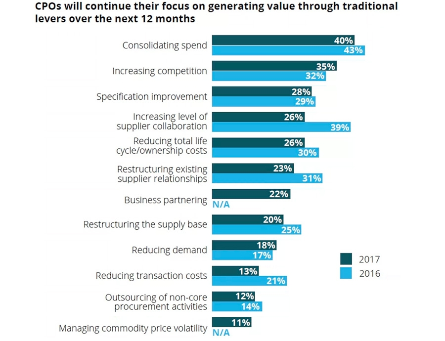 CPOs will continue their focus of generating value through traditional levers