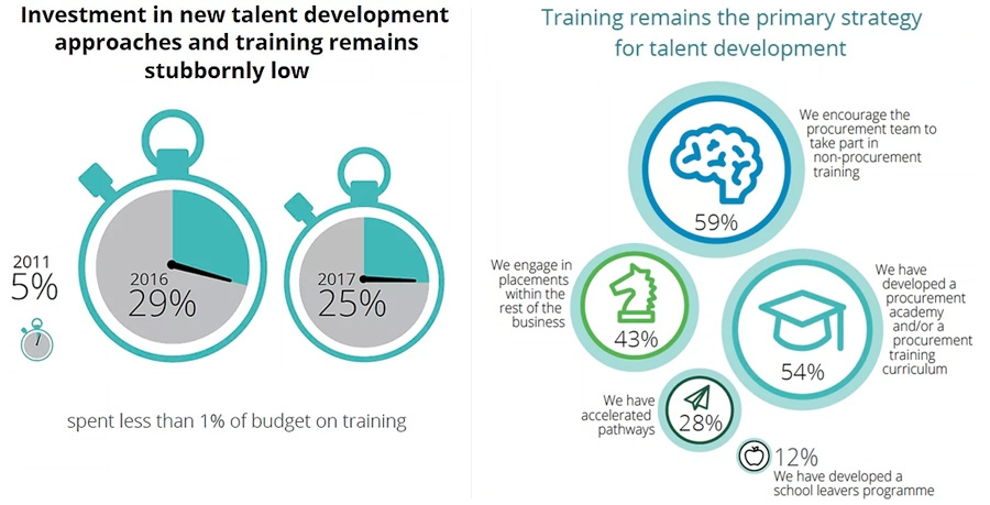 Investment in new talent development