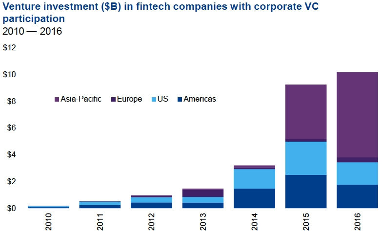 Venture investment in FinTech companies with corporate VC participation