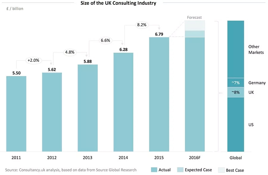 Size of the UK Consulting Industry