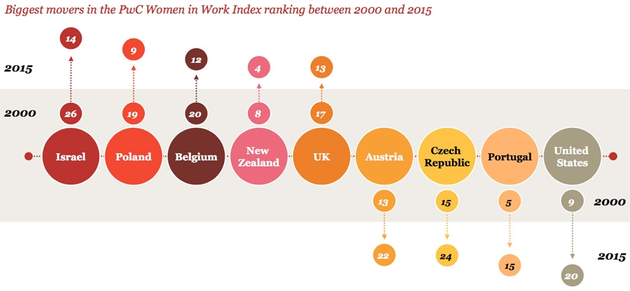 Biggest movers in the PwC Women in Work Index