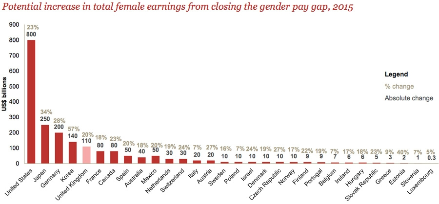 Potential increase in total female earnings from closing the pay gap