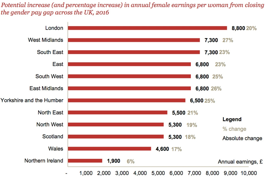 Potential increase in annual female earnings per woman from closing pay gap in UK by region