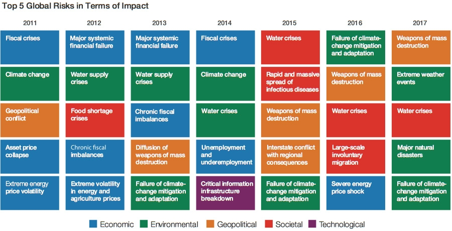Most impactful risks 2017 and earlier