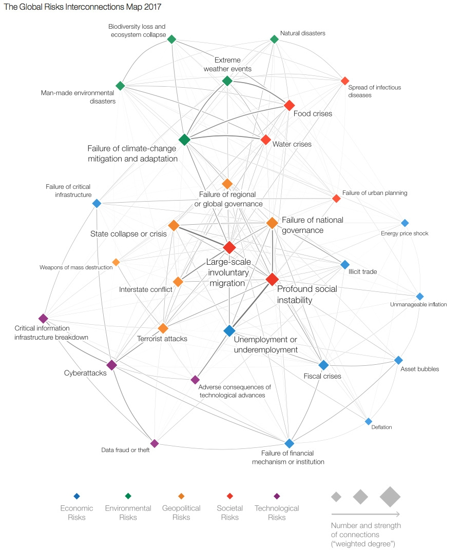 The Global Risks Interconnections Map 2017
