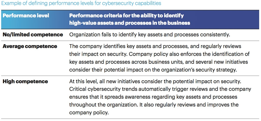 Defining performance levels for cybersecurity capabilities