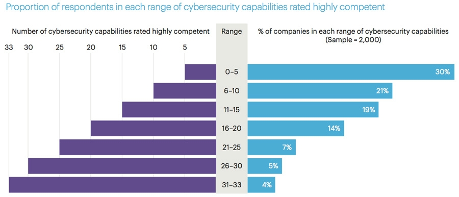 Proportion of respondents in each range of cybersecurity capabilities rated highly competent